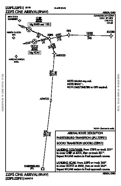 Kent State University Kent, OH (1G3): ZZIPS ONE (RNAV) (STAR)