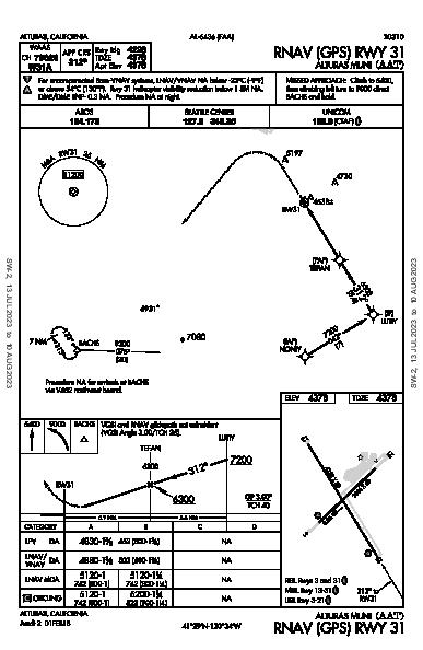 Alturas Muni Alturas, CA (KAAT): RNAV (GPS) RWY 31 (IAP)