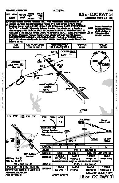 Ardmore Muni Ardmore, OK (KADM): ILS OR LOC RWY 31 (IAP)