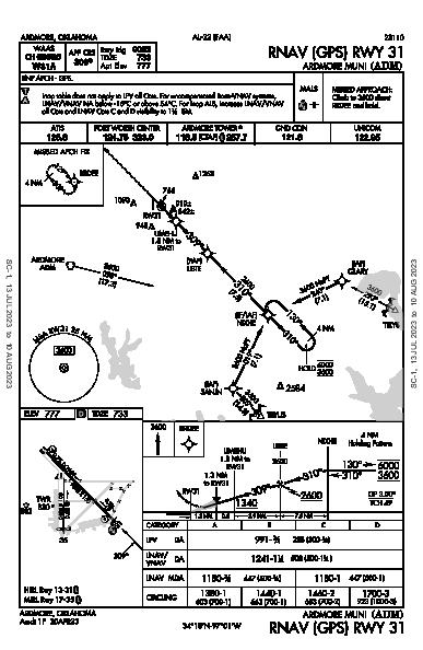 Ardmore Muni Ardmore, OK (KADM): RNAV (GPS) RWY 31 (IAP)