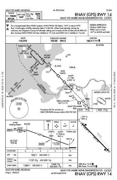 Sault Ste Marie Muni Sault Ste Marie, MI (KANJ): RNAV (GPS) RWY 14 (IAP)