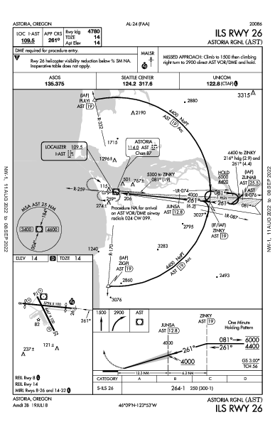 kast ils rwy 26 (iap) flightaware panc airport diagram kast airport diagram