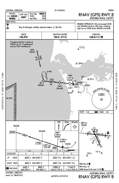 Astoria Rgnl Astoria, OR (KAST): RNAV (GPS) RWY 08 (IAP)