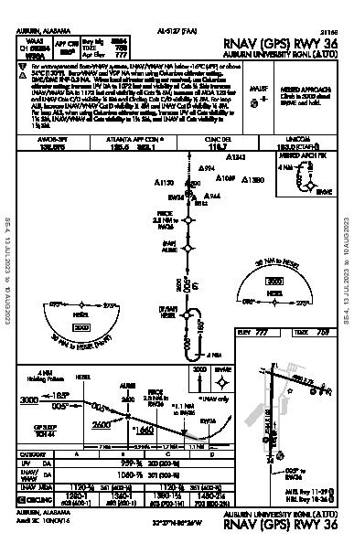 Auburn-Opelika Auburn, AL (KAUO): RNAV (GPS) RWY 36 (IAP)