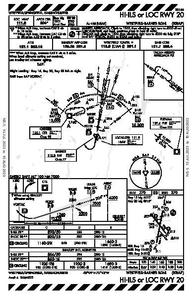 Westfield-Barnes Rgnl Westfield/Springfield, MA (KBAF): HI-ILS OR LOC RWY 20 (IAP)