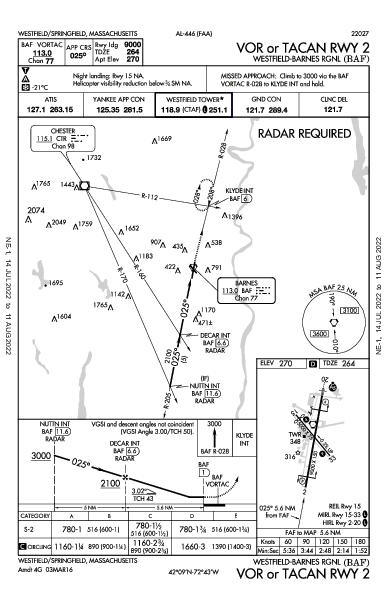Westfield-Barnes Rgnl Westfield/Springfield, MA (KBAF): VOR OR TACAN RWY 02 (IAP)