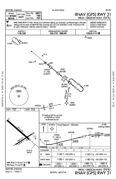 Virgil I Grissom Muni Bedford, IN (KBFR): RNAV (GPS) RWY 31 (IAP)