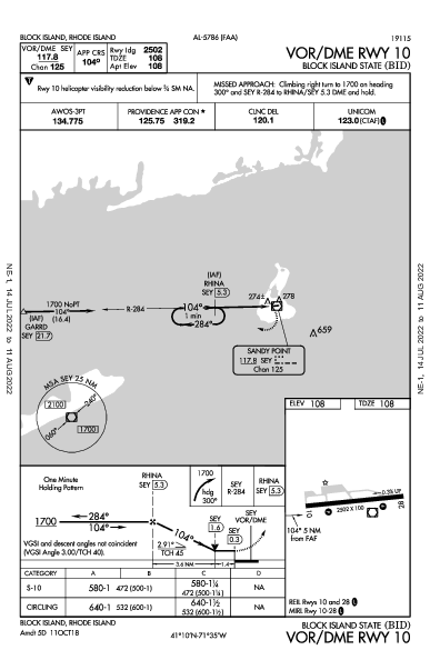 kbid airport diagram wiring diagram library AOPA Taxi Diagrams kbid vor dme rwy 10 (iap) ✈ flightawareblock island state block island, ri