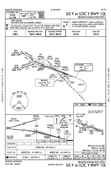 Billings Logan Intl Billings, MT (KBIL): ILS Y OR LOC Y RWY 10L (IAP)