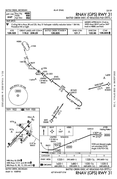 Battle Creek Exec At Kellogg Fld Battle Creek, MI (KBTL): RNAV (GPS) RWY 31 (IAP)