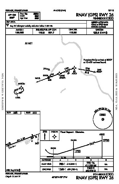 Pennridge Perkasie, PA (KCKZ): RNAV (GPS) RWY 26 (IAP)