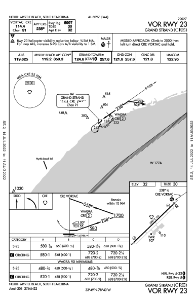 Grand Strand North Myrtle Beach, SC (KCRE): VOR RWY 23 (IAP)