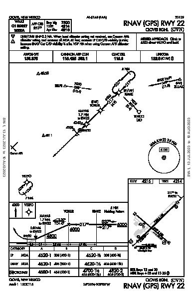 Clovis Rgnl Clovis, NM (KCVN): RNAV (GPS) RWY 22 (IAP)