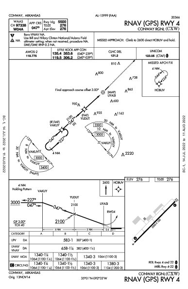 Conway Rgnl Conway, AR (KCXW): RNAV (GPS) RWY 04 (IAP)