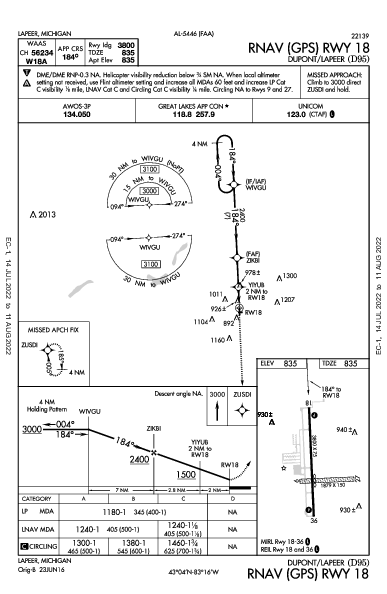 Dupont-Lapeer Lapeer, MI (D95): RNAV (GPS) RWY 18 (IAP)