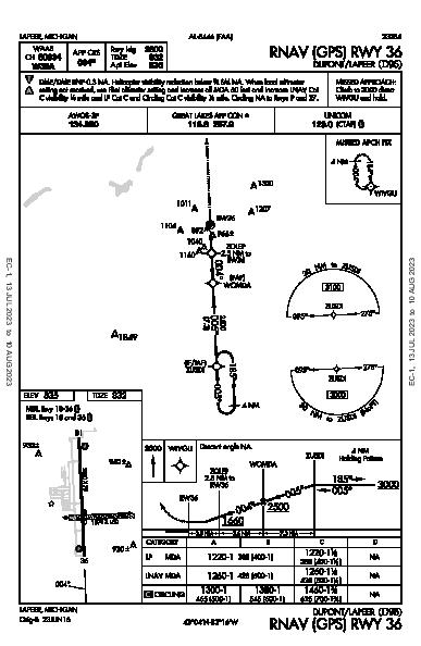 Dupont-Lapeer Lapeer, MI (D95): RNAV (GPS) RWY 36 (IAP)