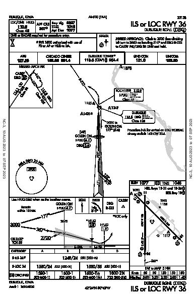 Dubuque Rgnl Dubuque, IA (KDBQ): ILS OR LOC RWY 36 (IAP)