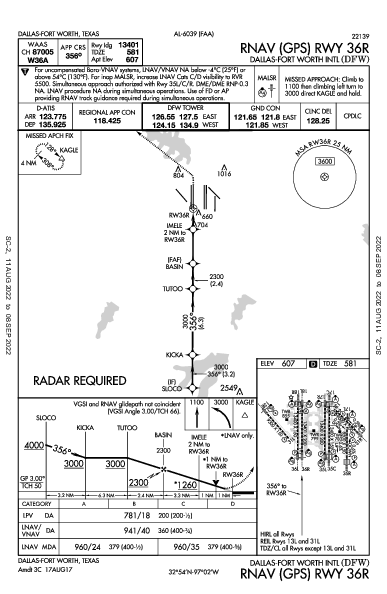 Int'l de Dallas-Fort Worth Dallas-Fort Worth, TX (KDFW): RNAV (GPS) RWY 36R (IAP)