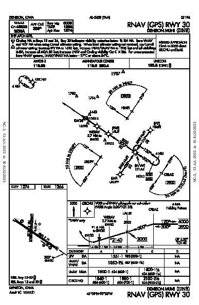Denison Muni Denison, IA (KDNS): RNAV (GPS) RWY 30 (IAP)