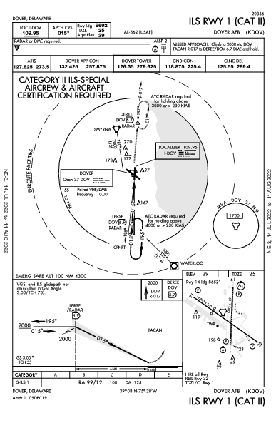 Dover Air Force Base Dover, DE (KDOV): ILS RWY 01 (CAT II) (IAP)