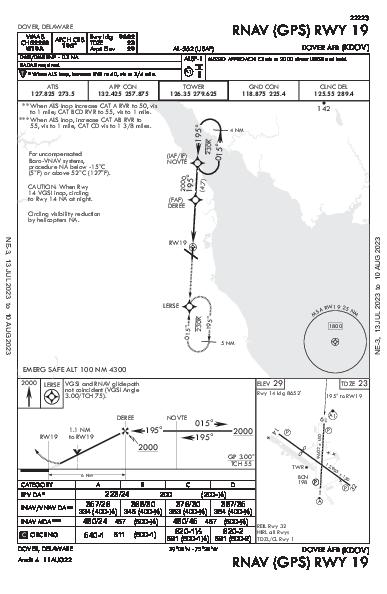 Dover Air Force Base Dover, DE (KDOV): RNAV (GPS) RWY 19 (IAP)