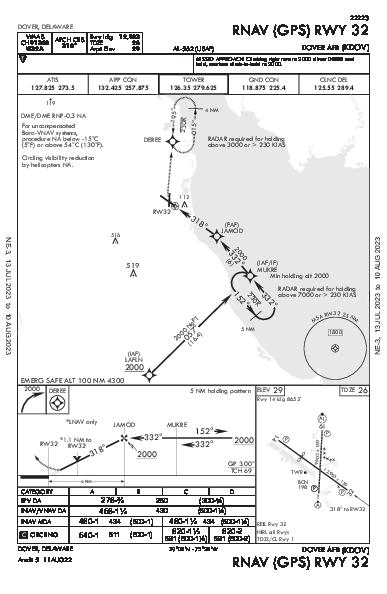 Dover Air Force Base Dover, DE (KDOV): RNAV (GPS) RWY 32 (IAP)