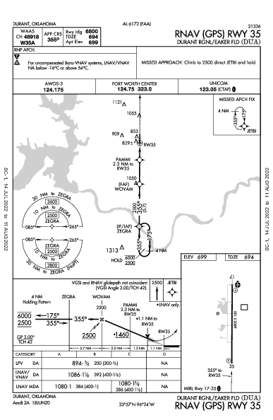 Durant Rgnl - Eaker Fld Durant, OK (KDUA): RNAV (GPS) RWY 35 (IAP)