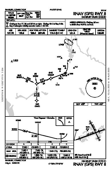Danbury Muni Danbury, CT (KDXR): RNAV (GPS) RWY 08 (IAP)