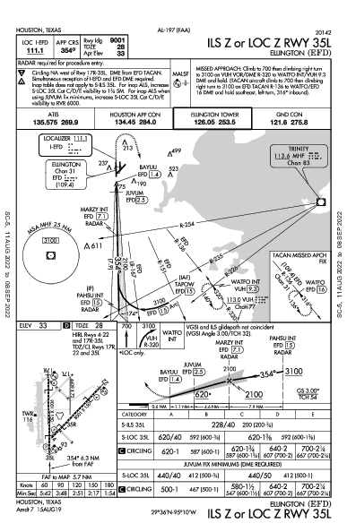 Houston Ellington Houston, TX (KEFD): ILS Z OR LOC Z RWY 35L (IAP)