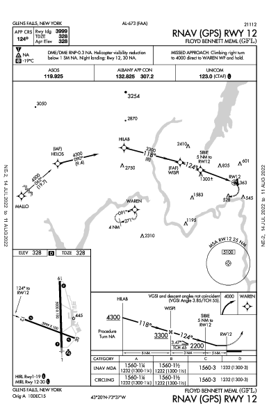 Floyd Bennett Meml Glens Falls, NY (KGFL): RNAV (GPS) RWY 12 (IAP)