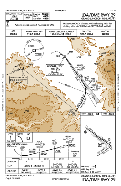 Grand Junction Rgnl Grand Junction, CO (KGJT): LDA/DME RWY 29 (IAP)