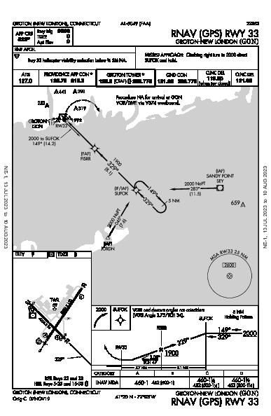Groton-New London Groton (New London), CT (KGON): RNAV (GPS) RWY 33 (IAP)