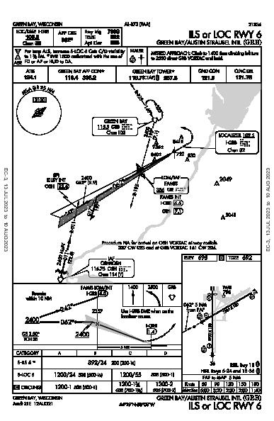 Green Bay-Austin Straubel Intl Green Bay, WI (KGRB): ILS OR LOC RWY 06 (IAP)