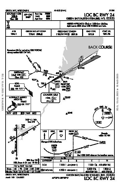 Green Bay-Austin Straubel Intl Green Bay, WI (KGRB): LOC BC RWY 24 (IAP)