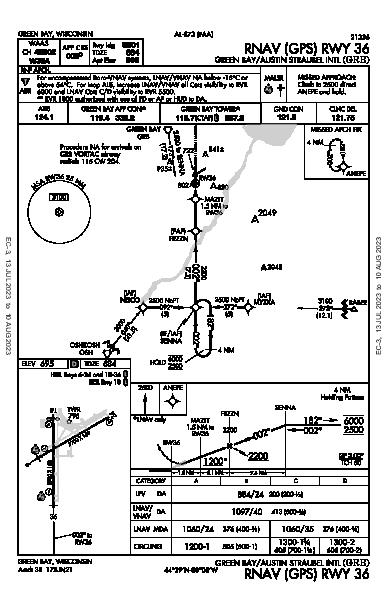 Green Bay-Austin Straubel Intl Green Bay, WI (KGRB): RNAV (GPS) RWY 36 (IAP)