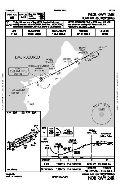 Guam Intl Guam, GU (PGUM): NDB RWY 24R (IAP)