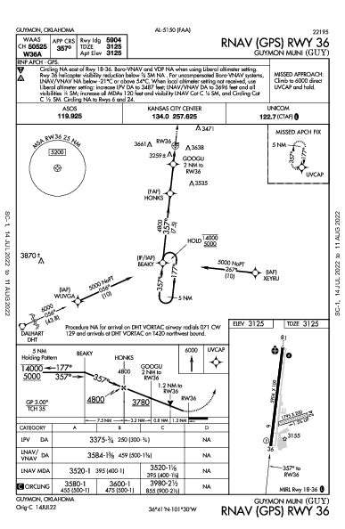 Guymon Muni Guymon, OK (KGUY): RNAV (GPS) RWY 36 (IAP)