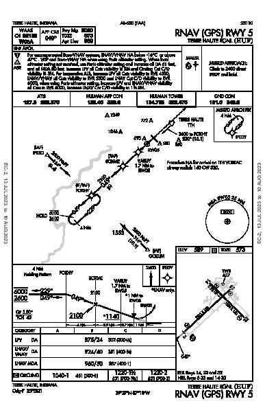 Terre Haute Intl Terre Haute, IN (KHUF): RNAV (GPS) RWY 05 (IAP)