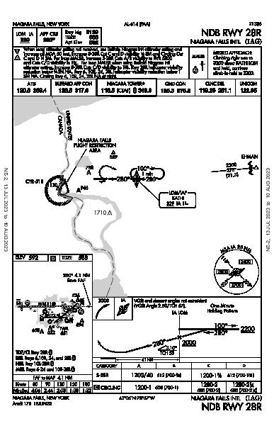 Niagara Falls Intl Niagara Falls, NY (KIAG): NDB RWY 28R (IAP)