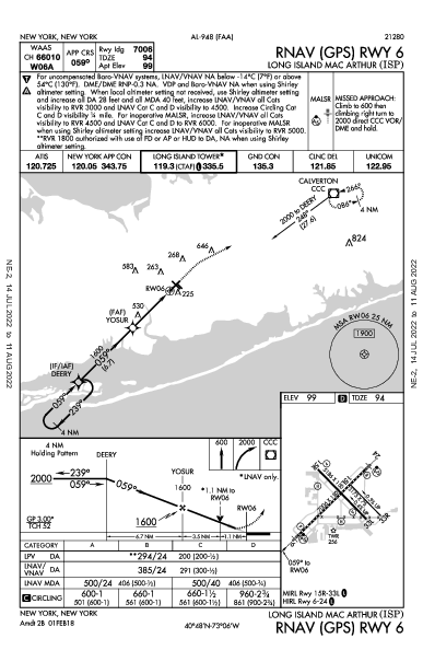 Long Island MacArthur Ronkonkoma, NY (KISP): RNAV (GPS) RWY 06 (IAP)