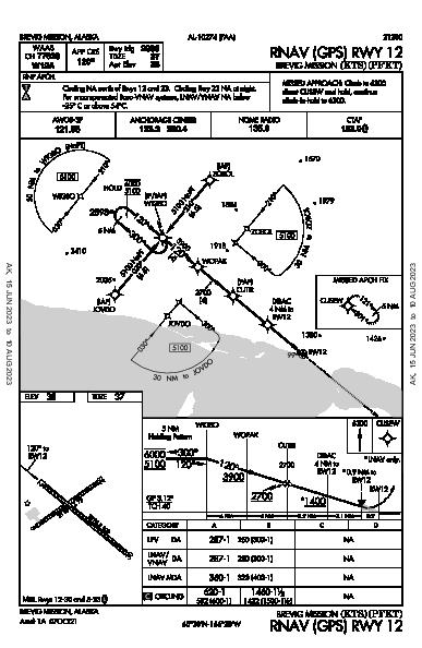 Brevig Mission Brevig Mission, AK (PFKT): RNAV (GPS) RWY 12 (IAP)