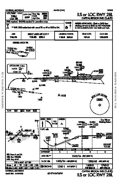 Capital Region Intl Lansing, MI (KLAN): ILS OR LOC RWY 28L (IAP)