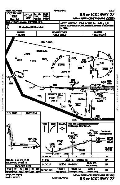 Mena Intermountain Muni Mena, AR (KMEZ): ILS OR LOC RWY 27 (IAP)