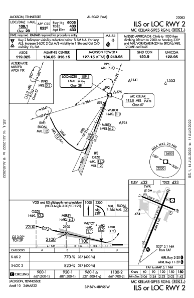Mc Kellar-Sipes Rgnl Jackson, TN (KMKL): ILS OR LOC RWY 02 (IAP)