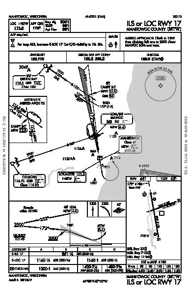 Manitowoc County Manitowoc, WI (KMTW): ILS OR LOC RWY 17 (IAP)