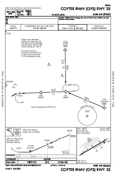 Ft Indiantown Gap Fort Indiantown Gap(Annville), PA (KMUI): COPTER RNAV (GPS) RWY 25 (IAP)