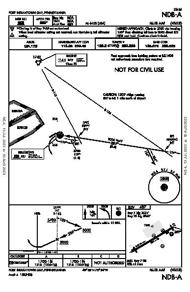 Ft Indiantown Gap Fort Indiantown Gap(Annville), PA (KMUI): NDB-A (IAP)