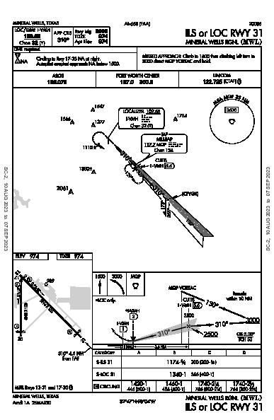 Mineral Wells Rgnl Mineral Wells, TX (KMWL): ILS OR LOC RWY 31 (IAP)