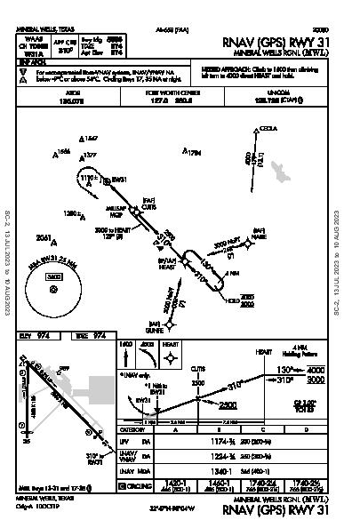 Mineral Wells Rgnl Mineral Wells, TX (KMWL): RNAV (GPS) RWY 31 (IAP)