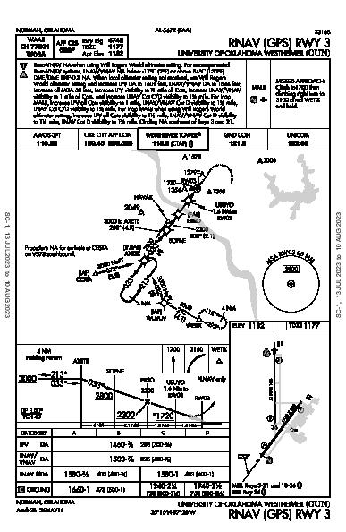 Univ of OK Norman, OK (KOUN): RNAV (GPS) RWY 03 (IAP)
